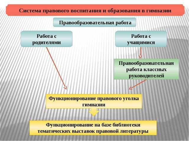 Система правового воспитания и образования в гимназии Правообразовательная ра...