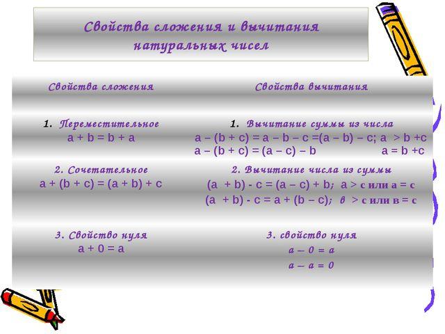Свойства сложения и вычитания натуральных чисел Свойства сложения Свойства вы...