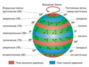 Типы воздушных масс выделяют в зависимости от широты Экваториальный воздух (Э