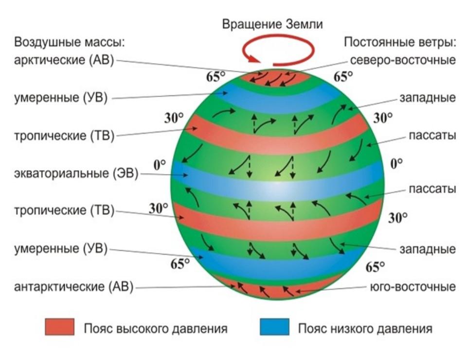 Типы воздушных масс выделяют в зависимости от широты Экваториальный воздух (Э...