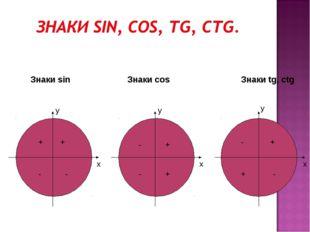 x x x y y y Знаки sin Знаки cos Знаки tg, ctg + + - - - - + + - + + -