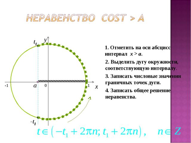0 x y 1. Отметить на оси абсцисс интервал x > a. 2. Выделить дугу окружности,...