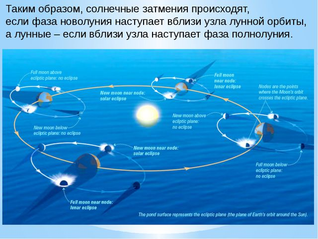 Таким образом, солнечные затмения происходят, если фаза новолуния наступает в...