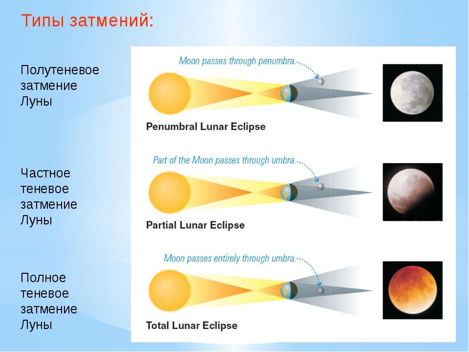 Типы затмений: Полутеневое затмение Луны Частное теневое затмение Луны Полное...