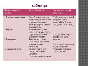 таблица Название среды жизни Ее особенности Организмы, в ней обитающие 1.Назе