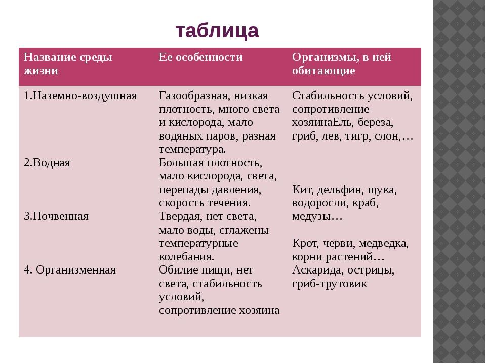 таблица Название среды жизни Ее особенности Организмы, в ней обитающие 1.Назе...