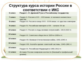 Структура курса истории России в соответствии с ИКС 6класс РазделI. От Древне