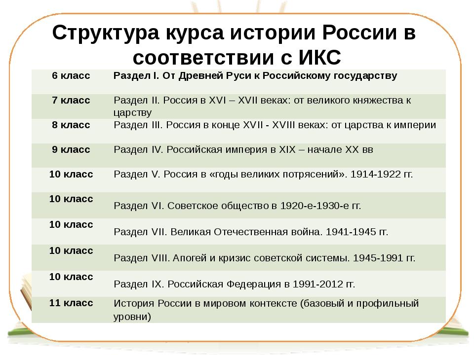 Структура курса истории России в соответствии с ИКС 6класс РазделI. От Древне...