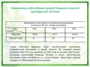 Статистика заболеваний органов дыхания жителей Оренбургской области Акция «Ми