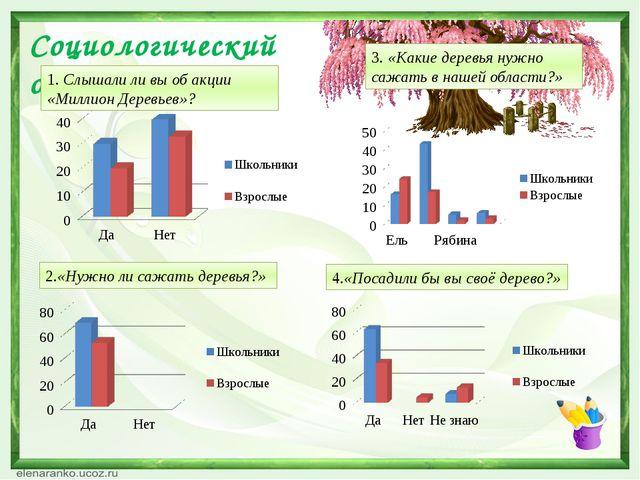 Социологический опрос 1. Слышали ли вы об акции «Миллион Деревьев»? 2.«Нужно...