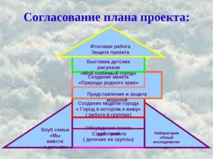 Согласование плана проекта: Старт проекта ( деление на группы) Обсуждение пла