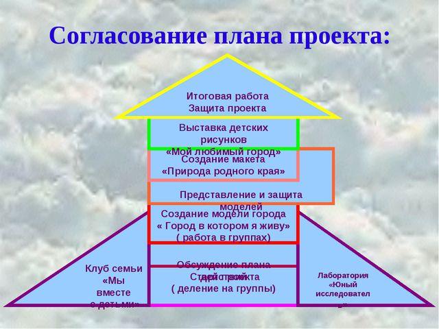 Согласование плана проекта: Старт проекта ( деление на группы) Обсуждение пла...