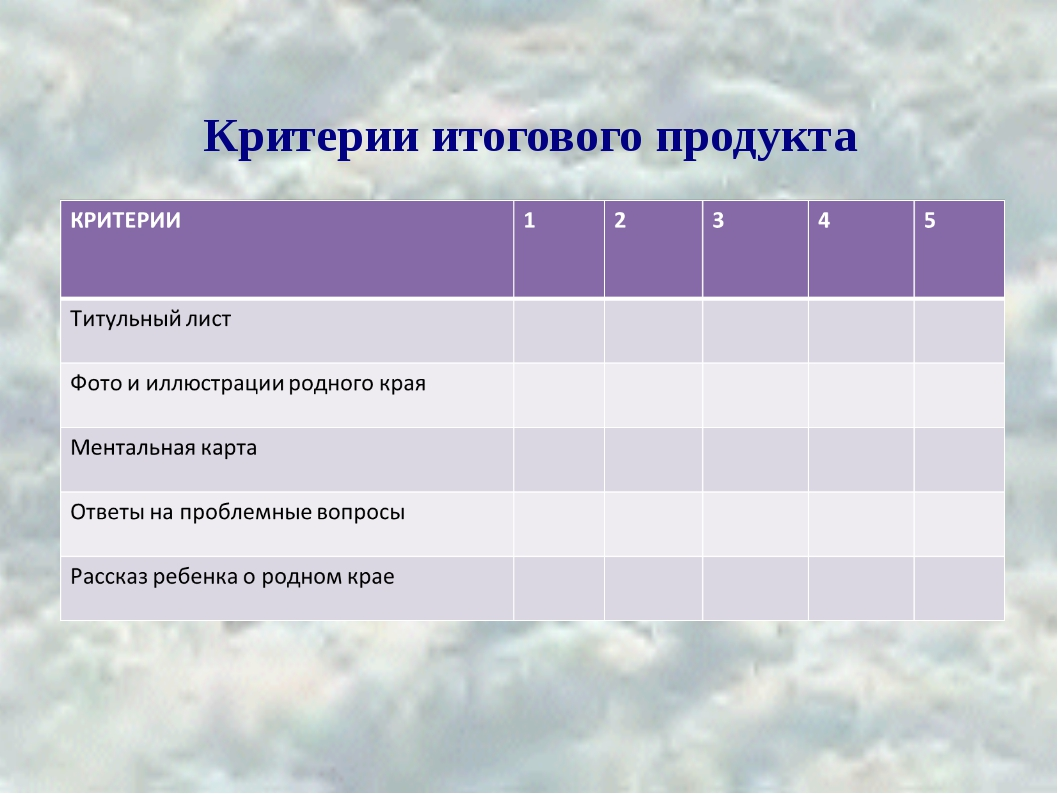 Критерии итогового продукта