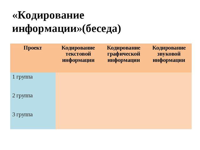 «Кодирование информации»(беседа) ПроектКодирование текстовой информацииКоди...
