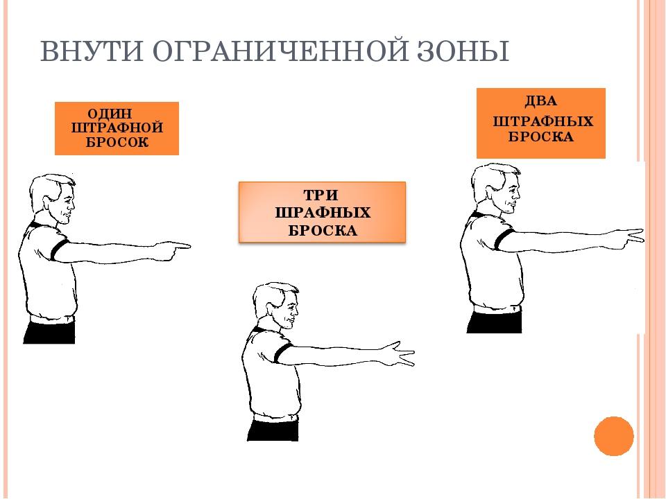 ВНУТИ ОГРАНИЧЕННОЙ ЗОНЫ ОДИН ШТРАФНОЙ БРОСОК ДВА ШТРАФНЫХ БРОСКА