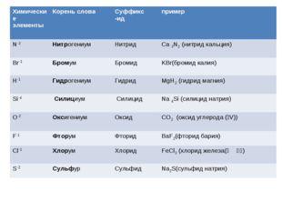 Химические элементы Корень слова Суффикс -ид пример N-3НитрогениумНитрид