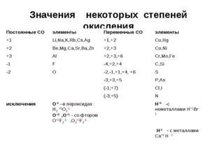 Значения некоторых степеней окисления Постоянные СОэлементыПеременные СОэл