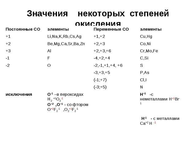 Значения некоторых степеней окисления Постоянные СОэлементыПеременные СОэл...