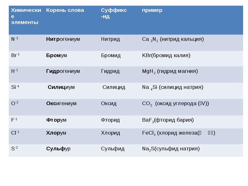 Химические элементы Корень слова Суффикс -ид пример N-3НитрогениумНитрид...