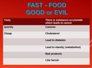Tasty	There is substance acrylamide which leads to cancer Quickly	Calories Ch