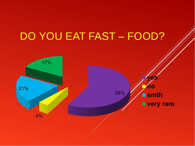 DO YOU EAT FAST – FOOD?
