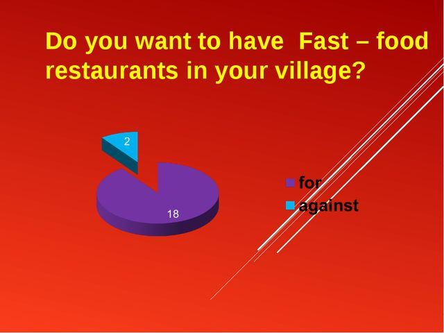 Do you want to have Fast – food restaurants in your village?