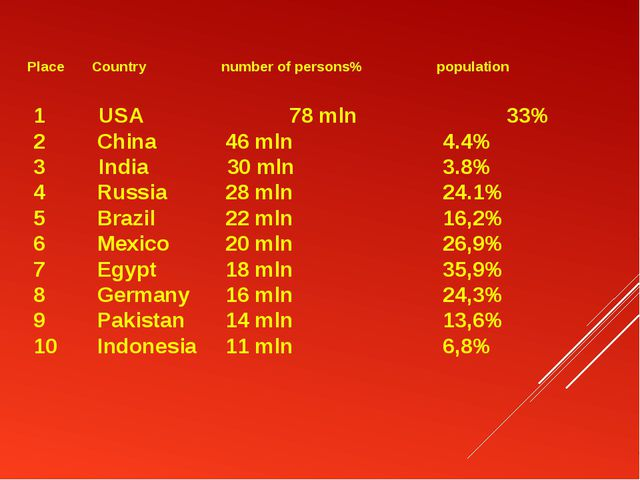 Place Country number of persons% population 	 1 USA 	 78 mln 	 33% 2 	 China...