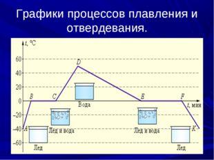 Графики процессов плавления и отвердевания.