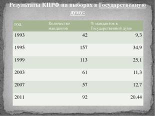 РезультатыКПРФна выборах вГосударственную думу: год Количество мандантов %