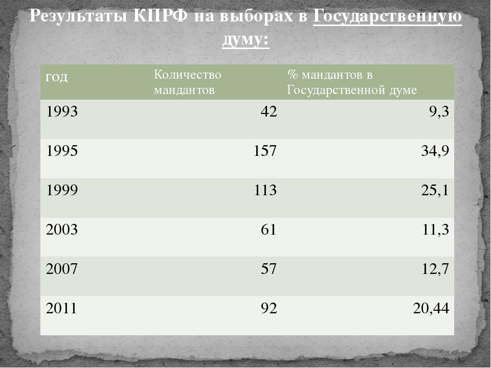 РезультатыКПРФна выборах вГосударственную думу: год Количество мандантов %...