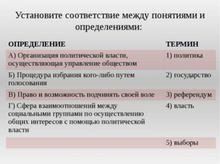 Установите соответствие между понятиями и определениями: ОПРЕДЕЛЕНИЕ ТЕРМИН А