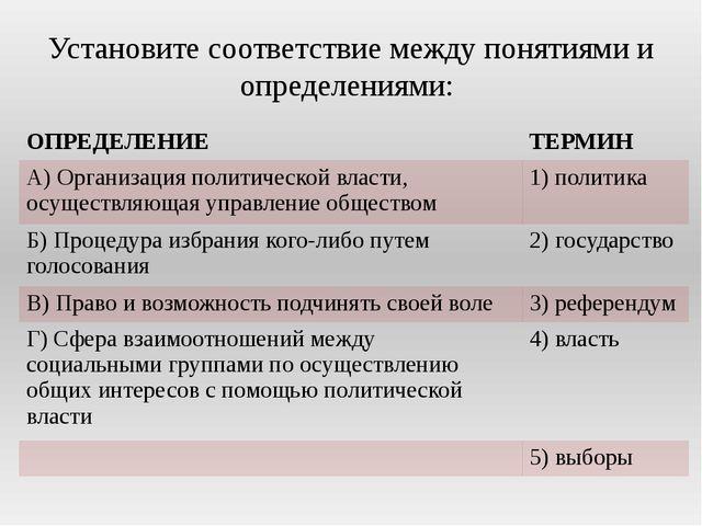 Установите соответствие между понятиями и определениями: ОПРЕДЕЛЕНИЕ ТЕРМИН А...