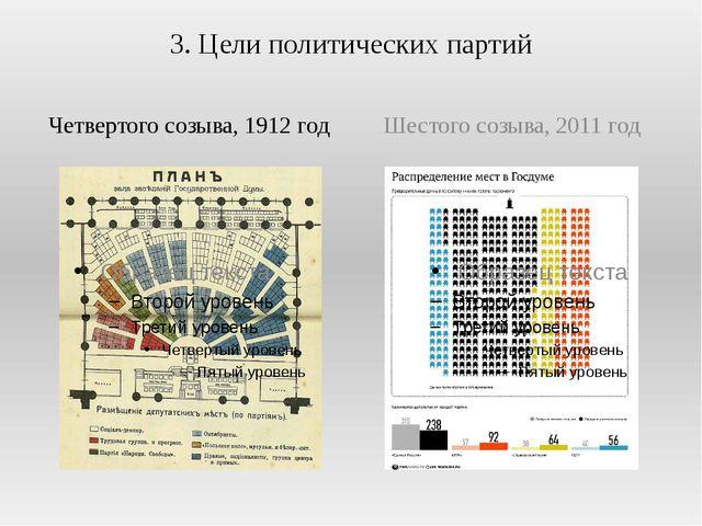 3. Цели политических партий Четвертого созыва, 1912 год Шестого созыва, 2011...