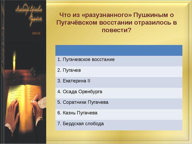 Что из «разузнанного» Пушкиным о Пугачёвском восстании отразилось в повести?...
