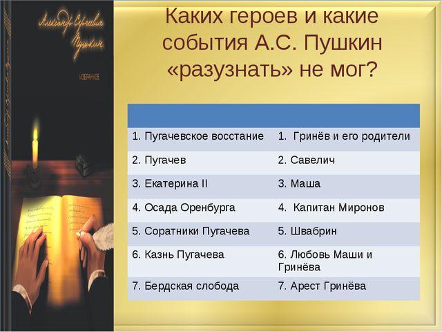 Каких героев и какие события А.С. Пушкин «разузнать» не мог?  1. Пугачевское...