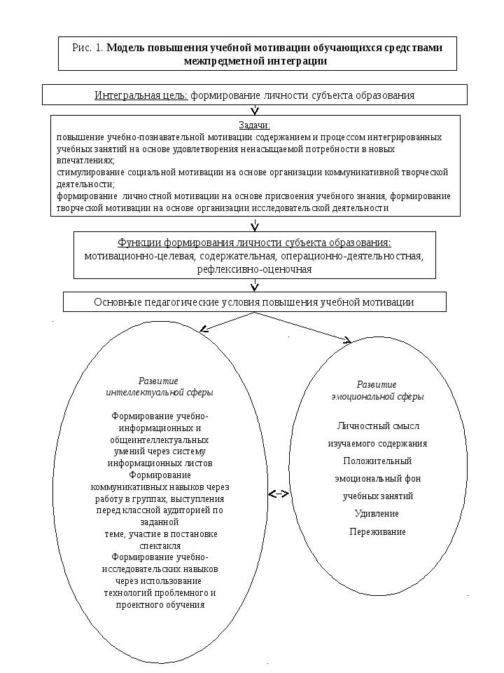 Рис. 1. Модель повышения учебной мотивации обучающихся средствами межпредметн...