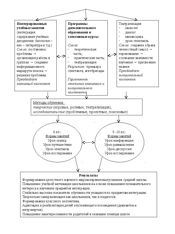 Интегрированные учебные занятия (интеграция содержания учебных дисциплин: био...