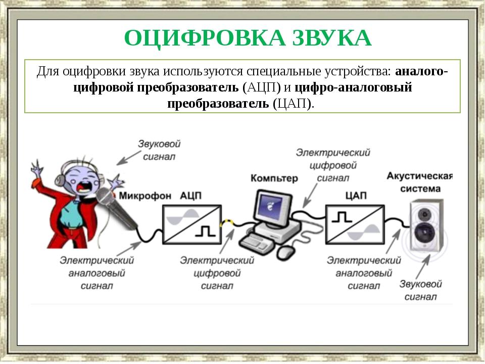 ОЦИФРОВКА ЗВУКА Для оцифровки звука используются специальные устройства: анал...