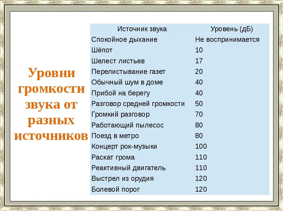 Уровни громкости звука от разных источников Источник звука Уровень (дБ) Споко...