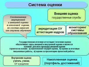 Система оценки Внутренняя оценка: учитель, ученик, ОУ и родители Внешняя оцен