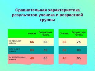 Сравнительная характеристика результатов ученика и возрастной группы Ученик