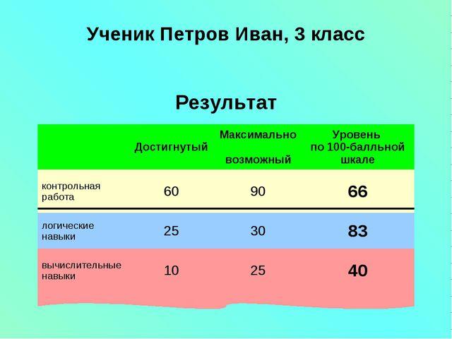 Ученик Петров Иван, 3 класс Результат ДостигнутыйМаксимально возможныйУров...