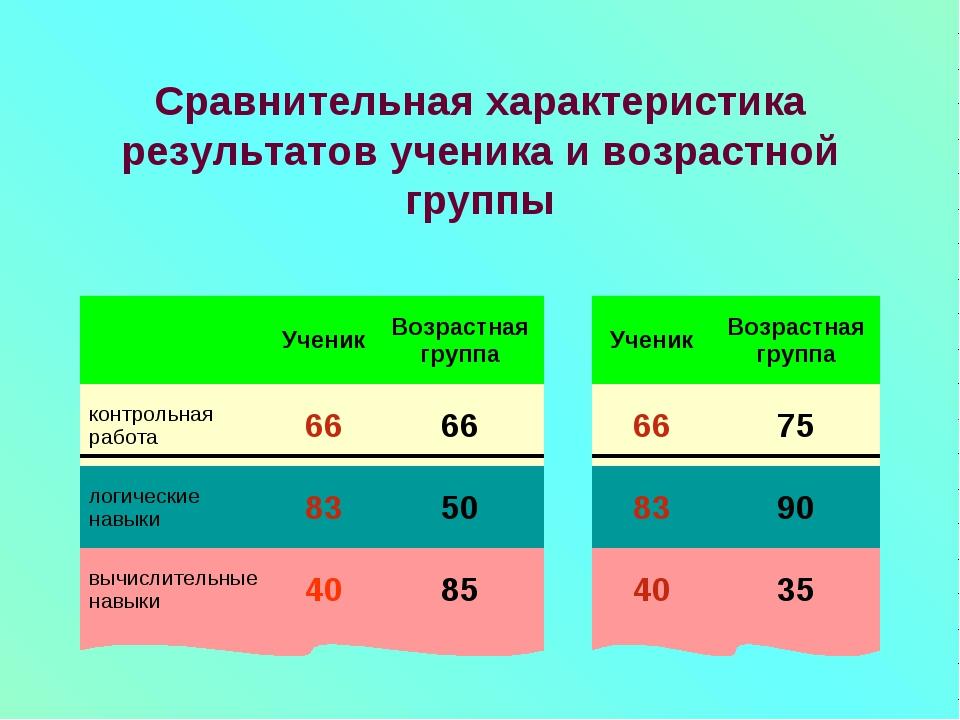 Сравнительная характеристика результатов ученика и возрастной группы Ученик...