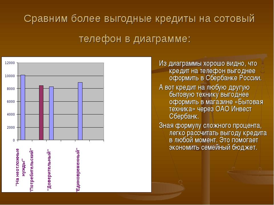 Сравним более выгодные кредиты на сотовый телефон в диаграмме: Из диаграммы...