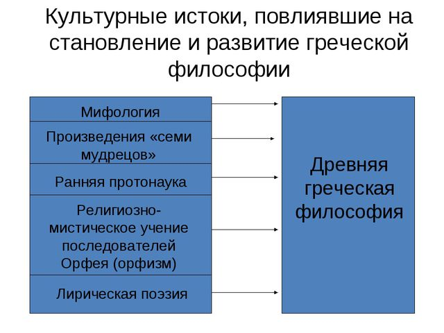 Культурные истоки, повлиявшие на становление и развитие греческой философии...