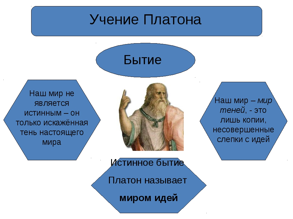 Учение Платона Бытие Наш мир не является истинным – он только искажённая тень...