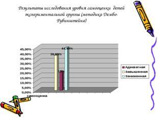 Результаты исследования уровня самооценки детей экспериментальной группы (мет