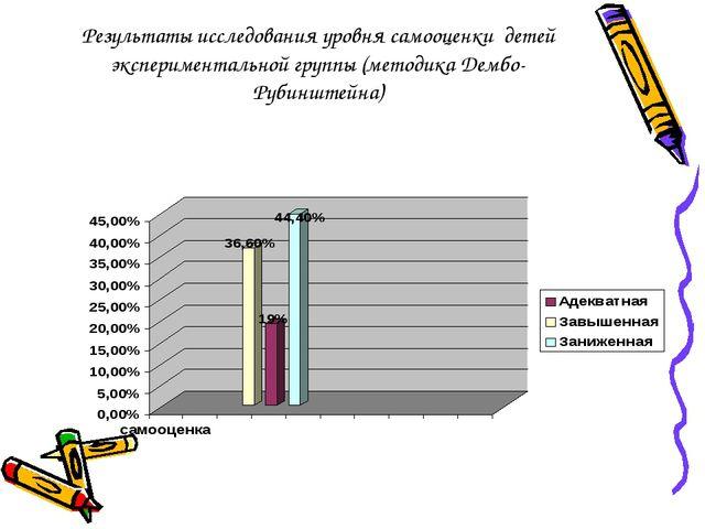 Результаты исследования уровня самооценки детей экспериментальной группы (мет...