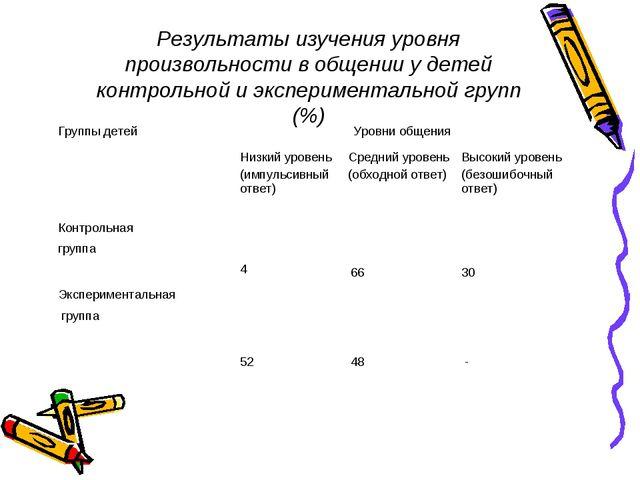 Результаты изучения уровня произвольности в общении у детей контрольной и экс...