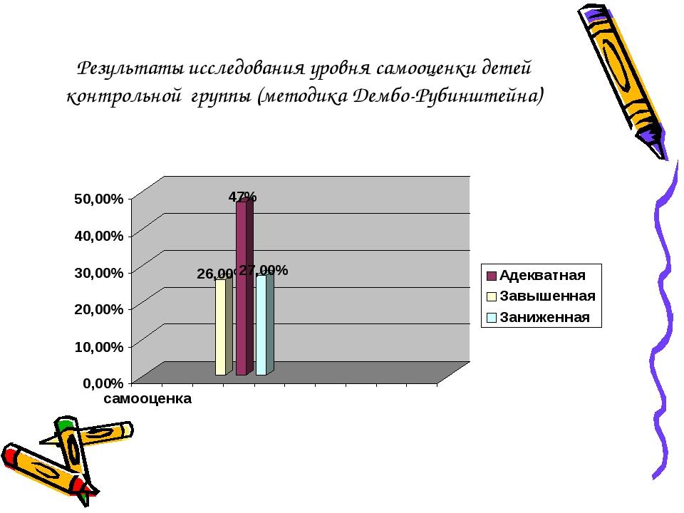 Результаты исследования уровня самооценки детей контрольной группы (методика...
